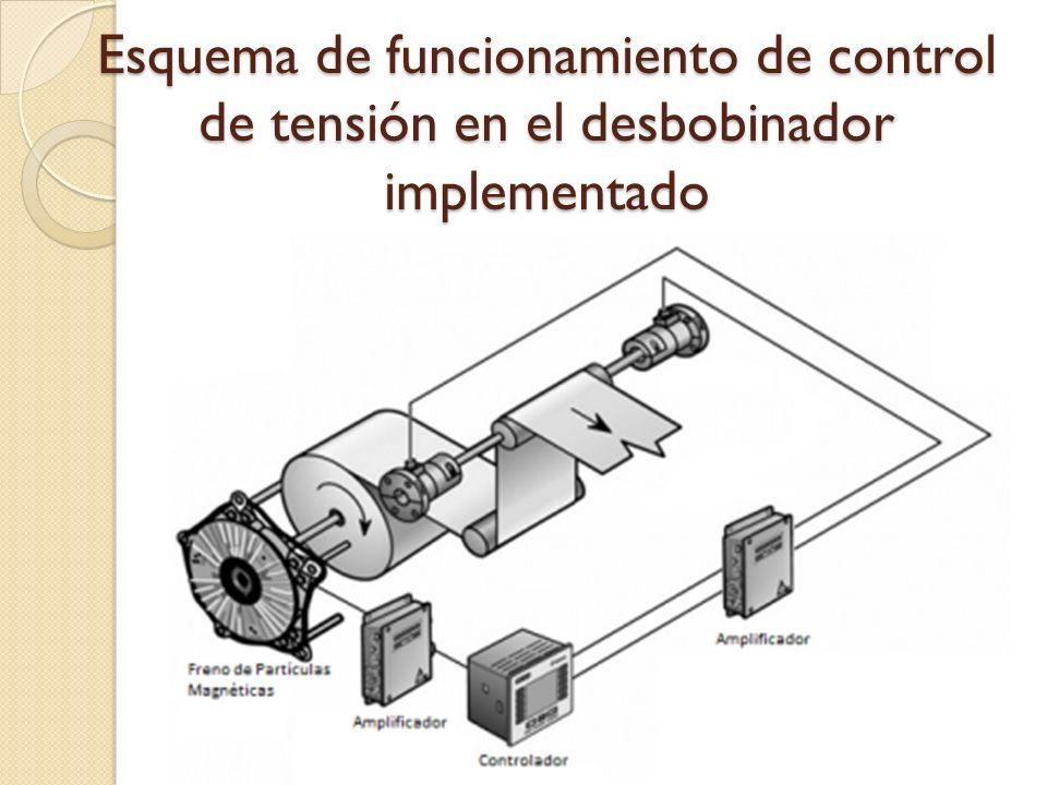 Esquema de funcionamiento de control de tensión en el desbobinador implementado