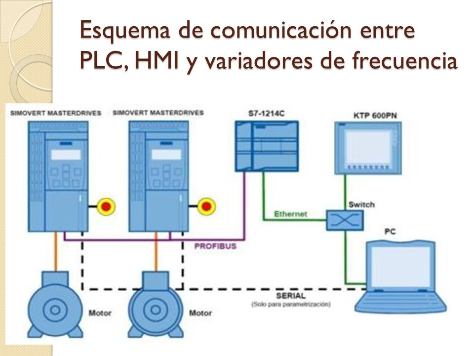 Esquema de comunicación entre PLC, HMI y variadores de frecuencia
