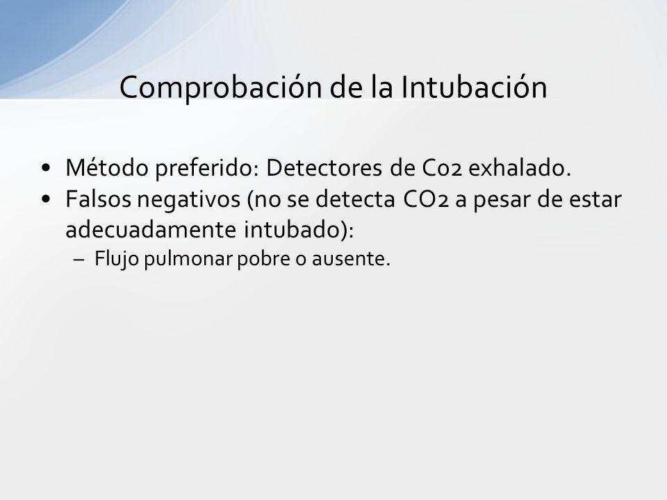 Comprobación de la Intubación