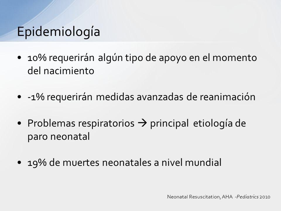 Epidemiología 10% requerirán algún tipo de apoyo en el momento del nacimiento. -1% requerirán medidas avanzadas de reanimación.