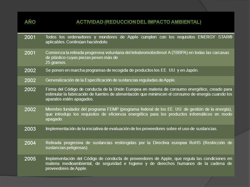 ACTIVIDAD (REDUCCION DEL IMPACTO AMBIENTAL)