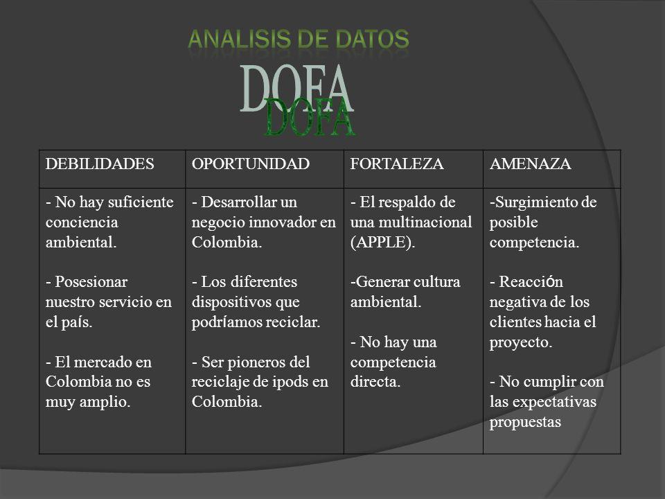 DOFA DEBILIDADES OPORTUNIDAD FORTALEZA AMENAZA