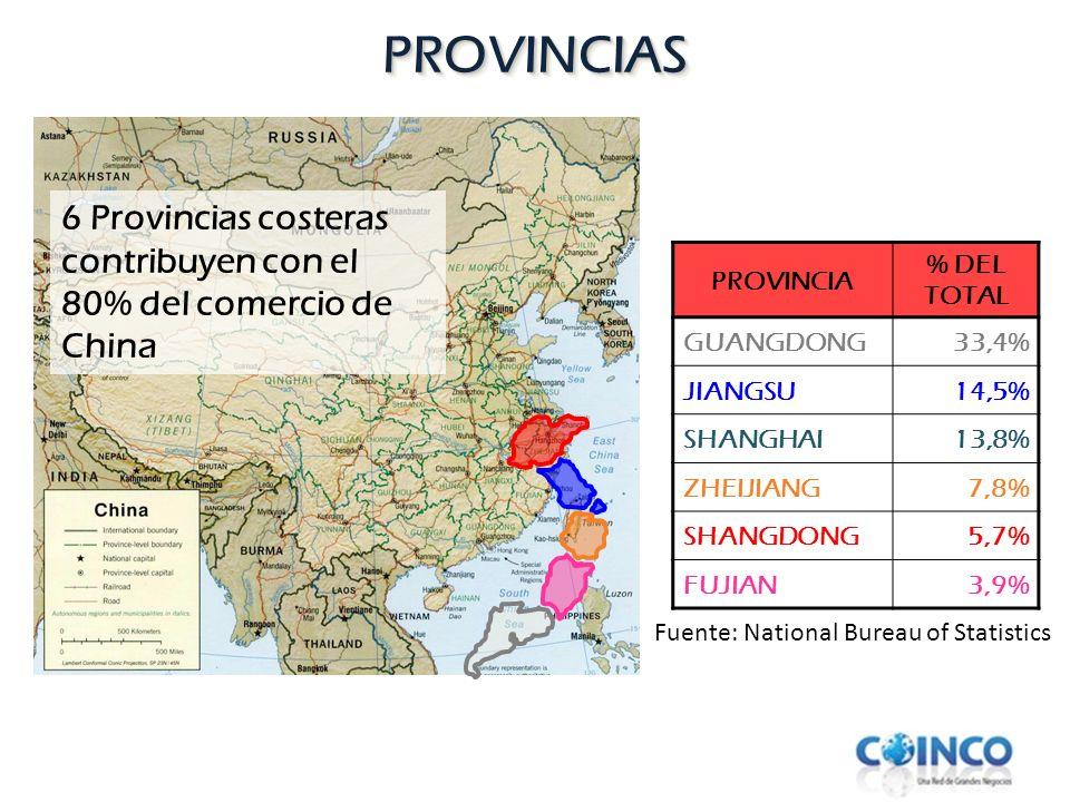 PROVINCIAS 6 Provincias costeras contribuyen con el 80% del comercio de China. PROVINCIA. % DEL TOTAL.