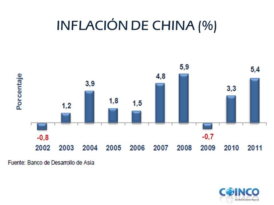 INFLACIÓN DE CHINA (%)