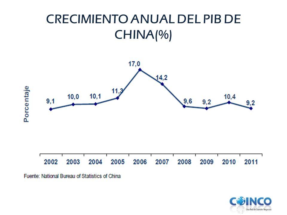 CRECIMIENTO ANUAL DEL PIB DE CHINA(%)