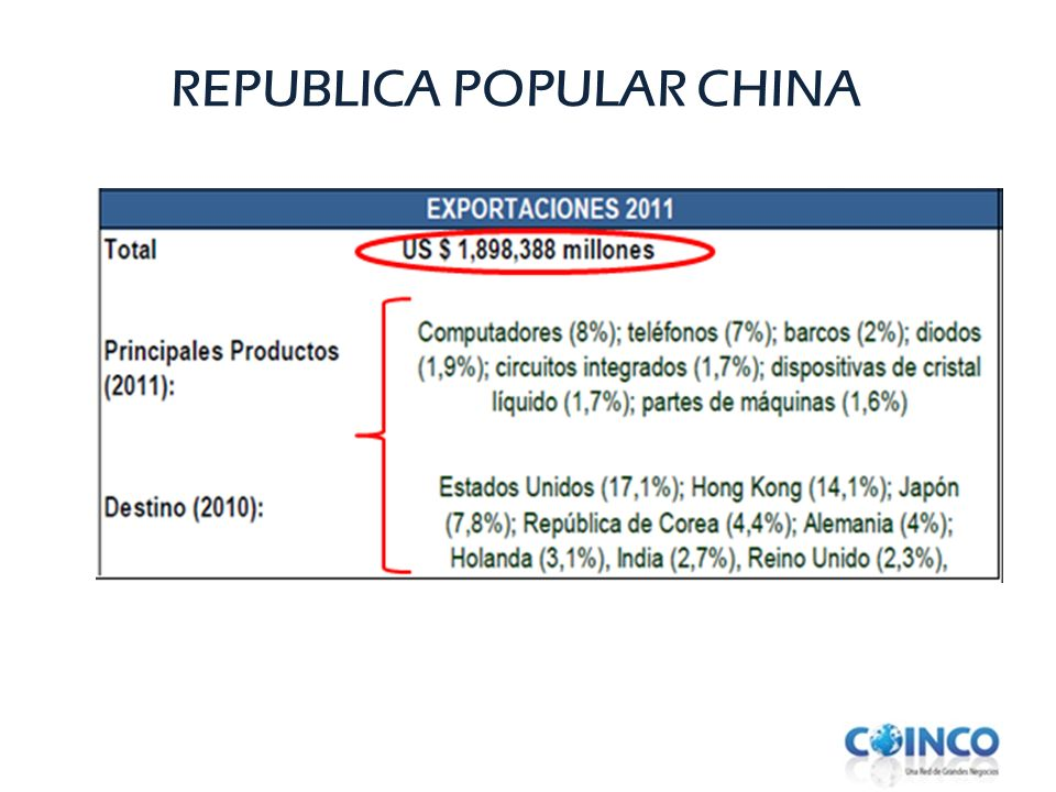 REPUBLICA POPULAR CHINA
