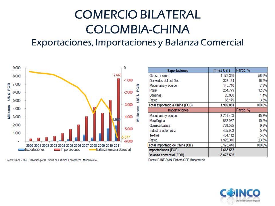 COMERCIO BILATERAL COLOMBIA-CHINA Exportaciones, Importaciones y Balanza Comercial