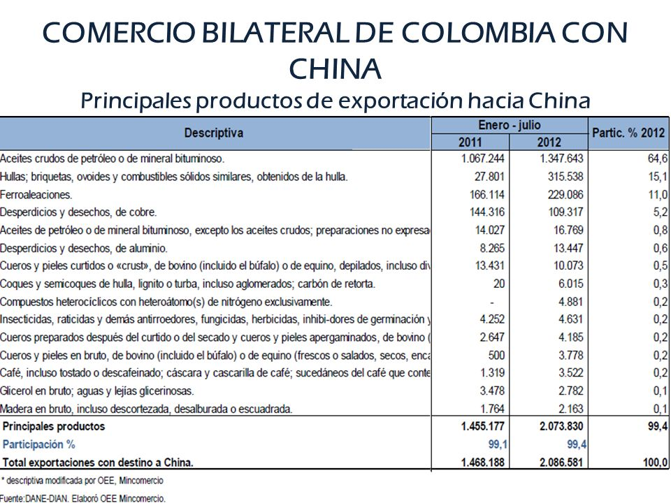 COMERCIO BILATERAL DE COLOMBIA CON CHINA Principales productos de exportación hacia China