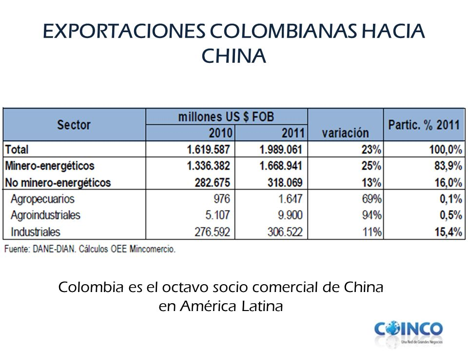 EXPORTACIONES COLOMBIANAS HACIA CHINA