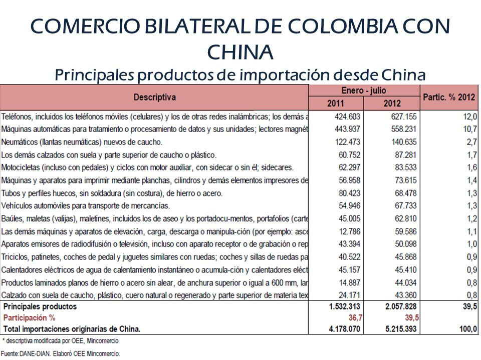 COMERCIO BILATERAL DE COLOMBIA CON CHINA Principales productos de importación desde China