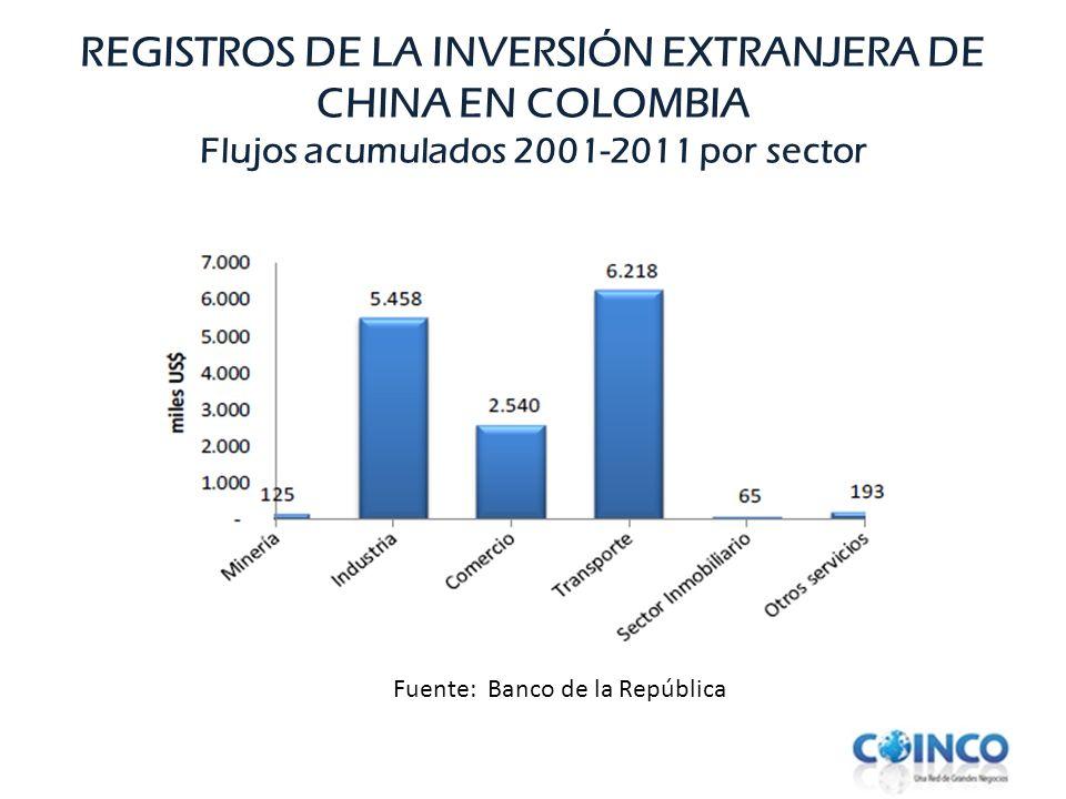 REGISTROS DE LA INVERSIÓN EXTRANJERA DE CHINA EN COLOMBIA Flujos acumulados 2001-2011 por sector