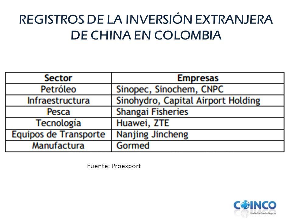 REGISTROS DE LA INVERSIÓN EXTRANJERA DE CHINA EN COLOMBIA
