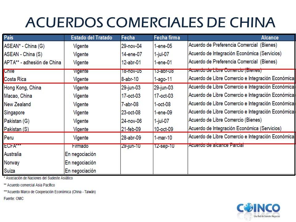 ACUERDOS COMERCIALES DE CHINA