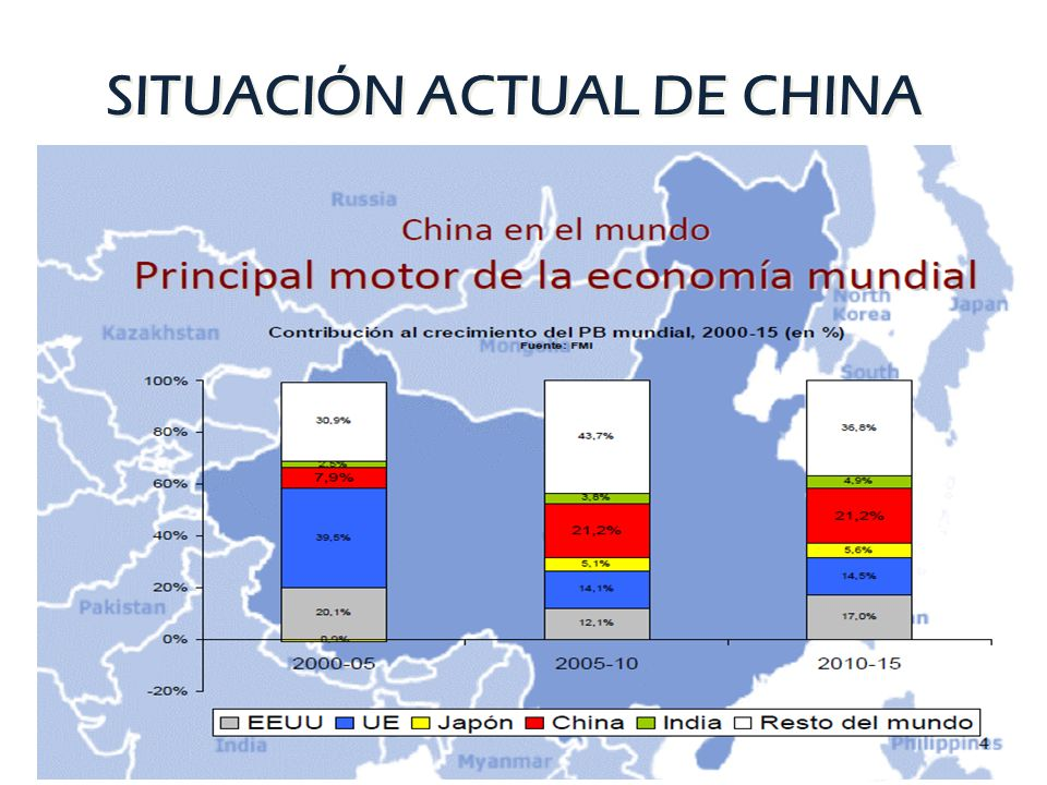 SITUACIÓN ACTUAL DE CHINA