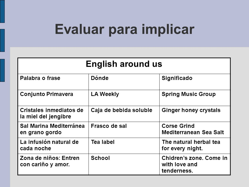 Evaluar para implicar English around us Palabra o frase Dónde