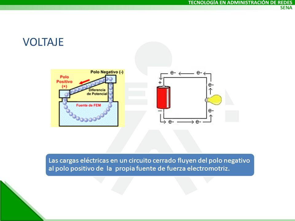 VOLTAJE Las cargas eléctricas en un circuito cerrado fluyen del polo negativo al polo positivo de la propia fuente de fuerza electromotriz.