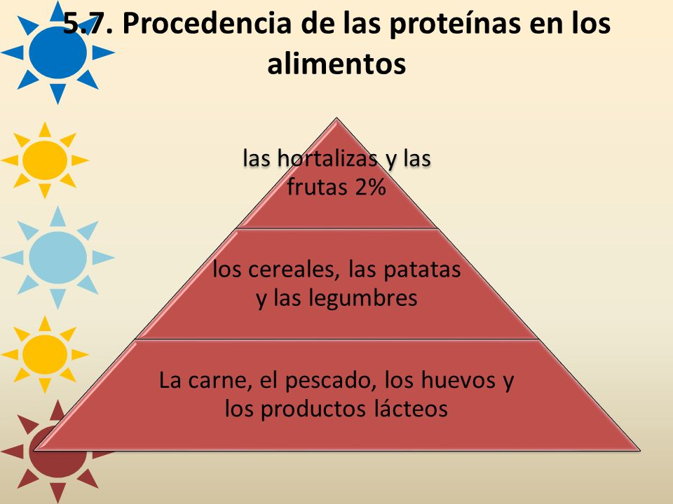 5.7. Procedencia de las proteínas en los alimentos