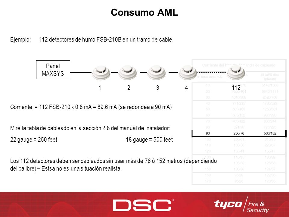 Consumo AML Ejemplo: 112 detectores de humo FSB-210B en un tramo de cable. Panel MAXSYS. 1. 2. 3.