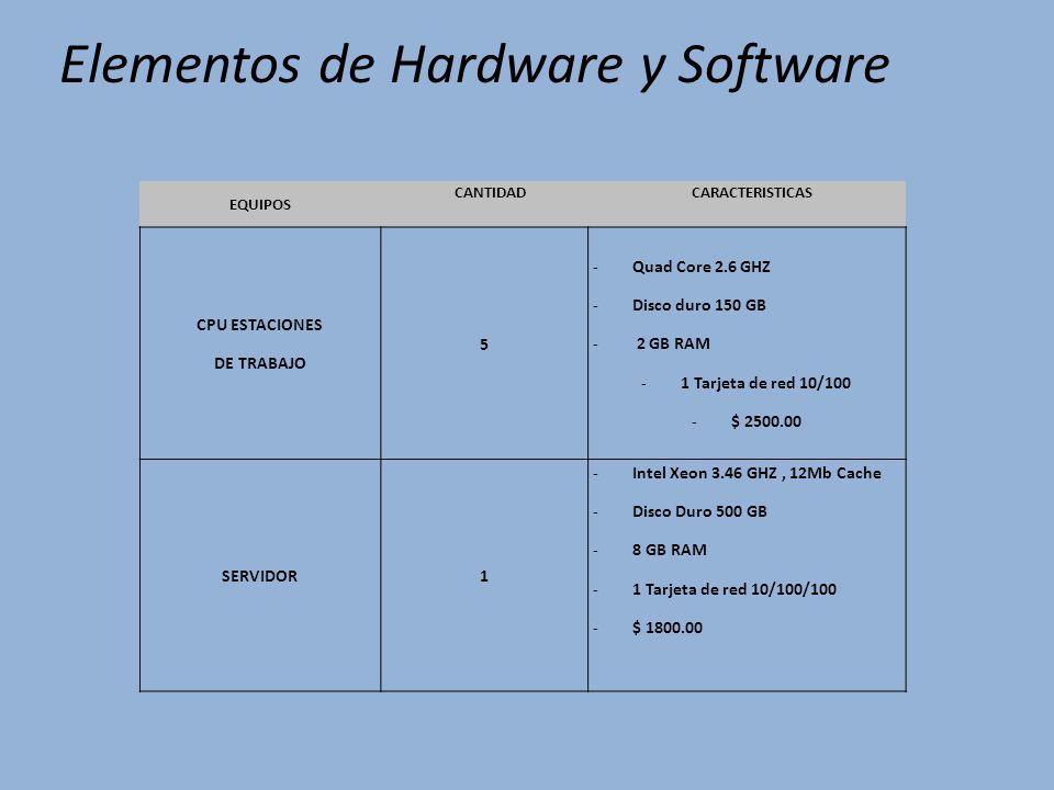 Elementos de Hardware y Software