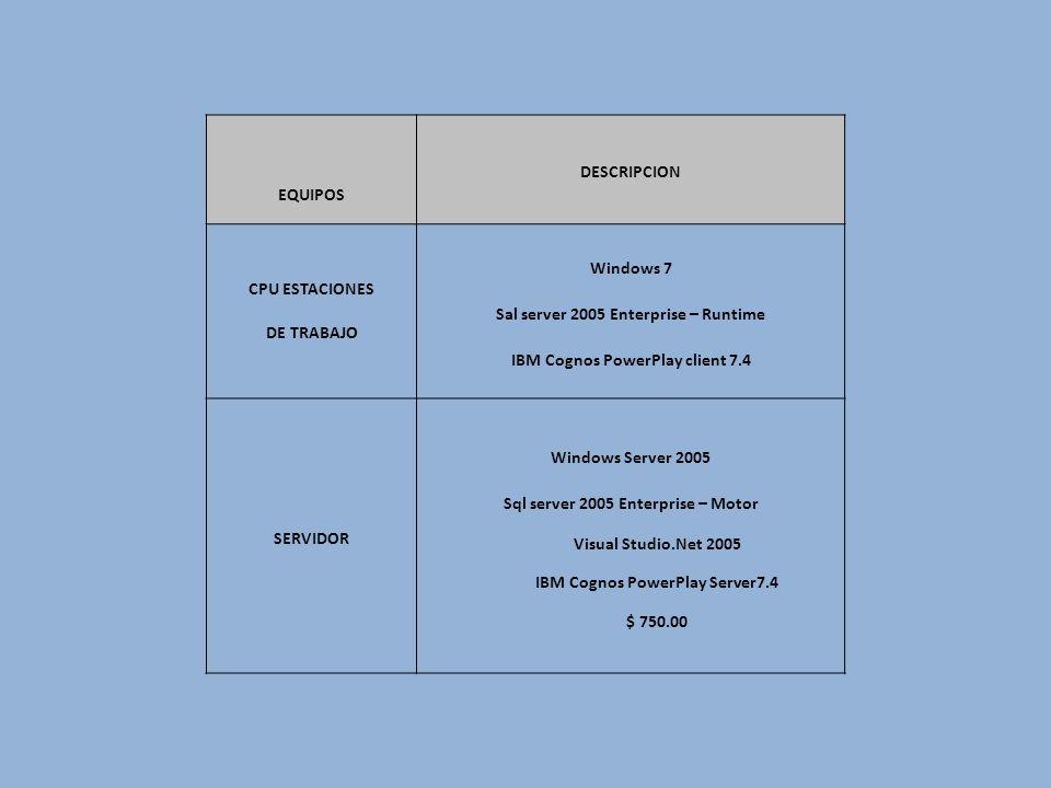 Sal server 2005 Enterprise – Runtime IBM Cognos PowerPlay client 7.4