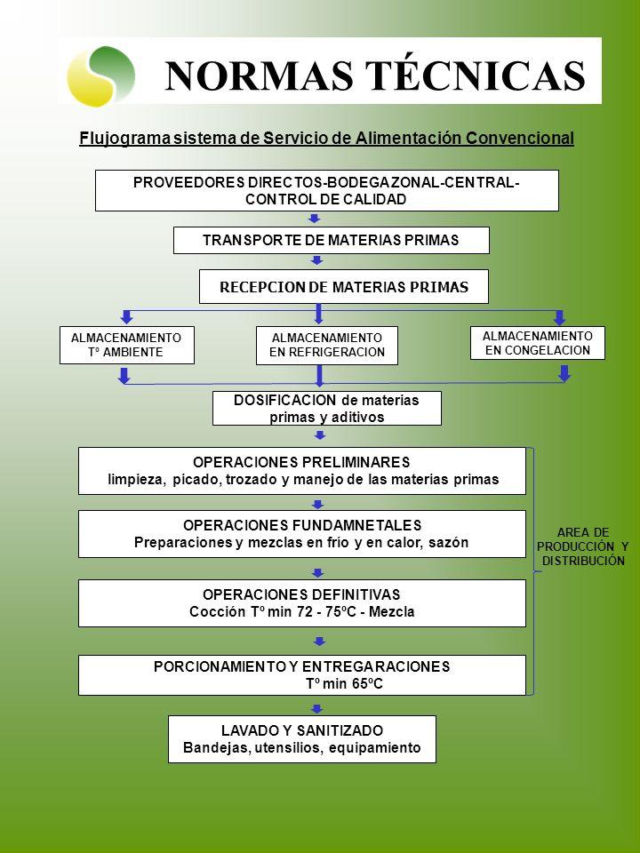 NORMAS TÉCNICAS Flujograma sistema de Servicio de Alimentación Convencional. PROVEEDORES DIRECTOS-BODEGA ZONAL-CENTRAL-CONTROL DE CALIDAD.