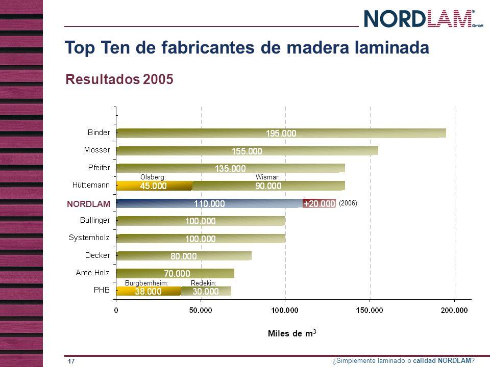 Top Ten de fabricantes de madera laminada