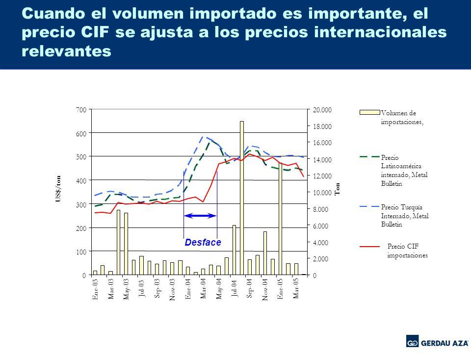 Cuando el volumen importado es importante, el precio CIF se ajusta a los precios internacionales relevantes