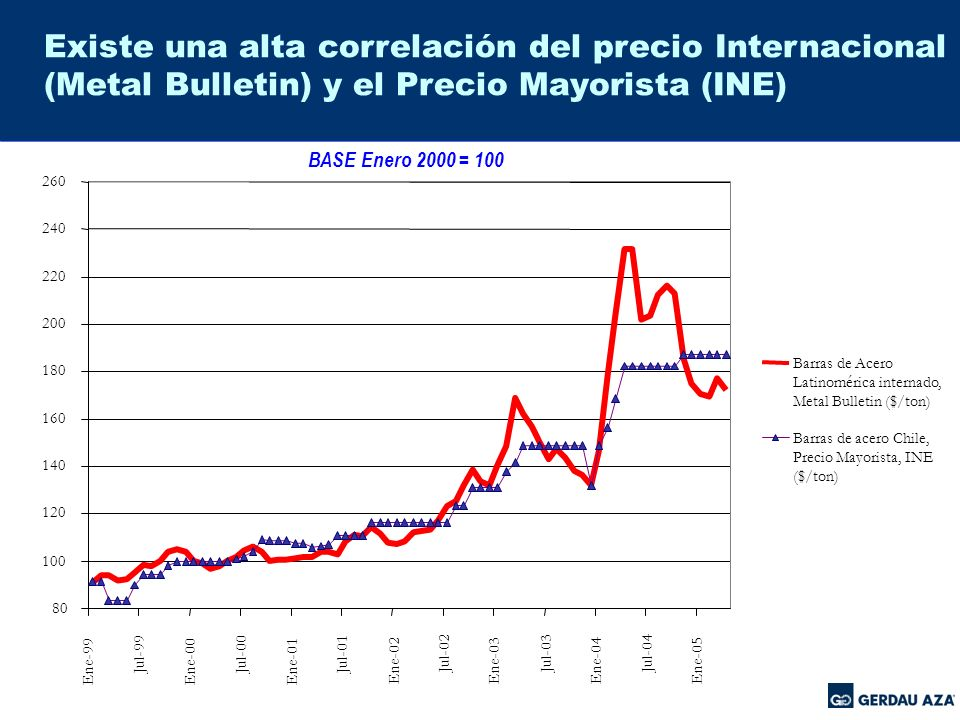 Existe una alta correlación del precio Internacional (Metal Bulletin) y el Precio Mayorista (INE)