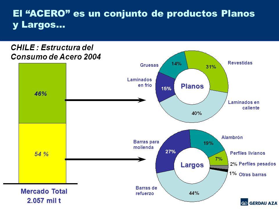 El ACERO es un conjunto de productos Planos y Largos…
