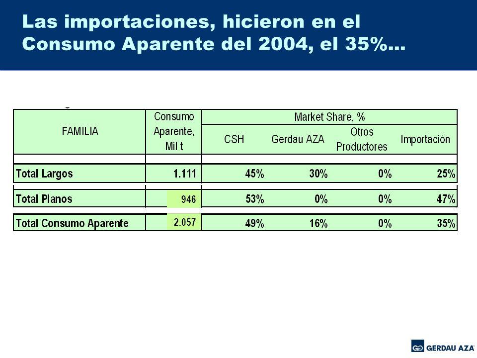 Las importaciones, hicieron en el Consumo Aparente del 2004, el 35%...