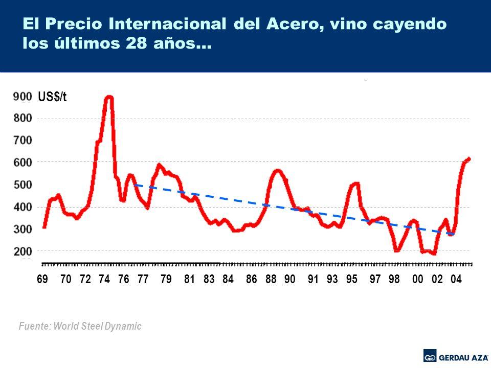 El Precio Internacional del Acero, vino cayendo los últimos 28 años…