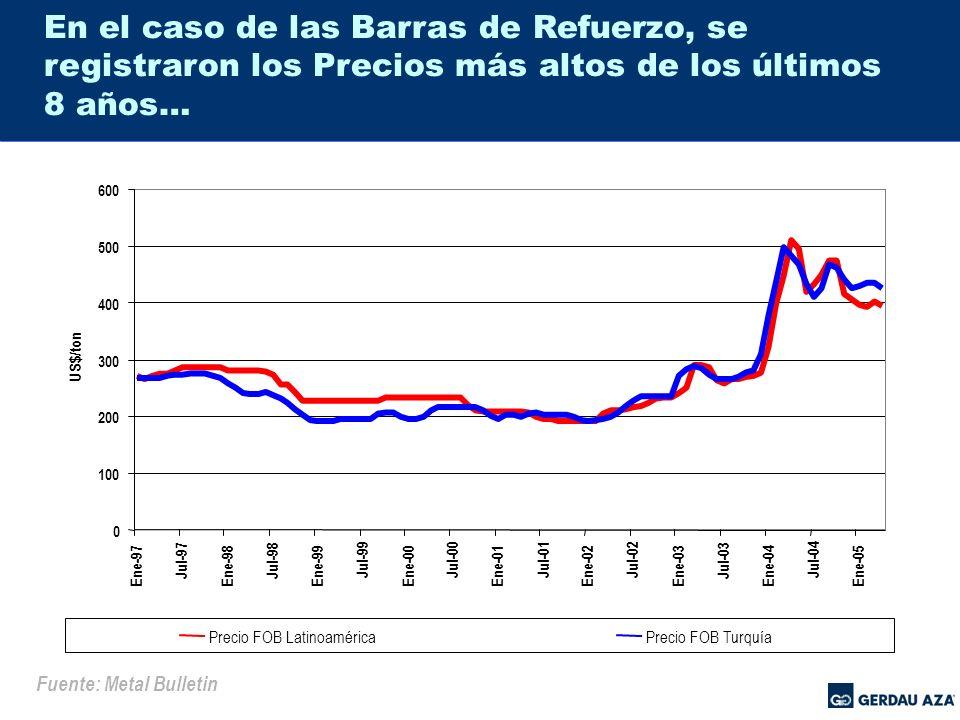 En el caso de las Barras de Refuerzo, se registraron los Precios más altos de los últimos 8 años…