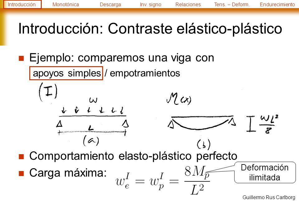 Introducción: Contraste elástico-plástico