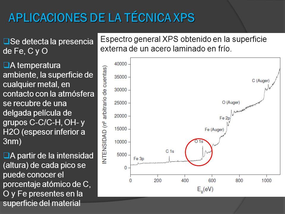 APLICACIONES DE LA TÉCNICA XPS