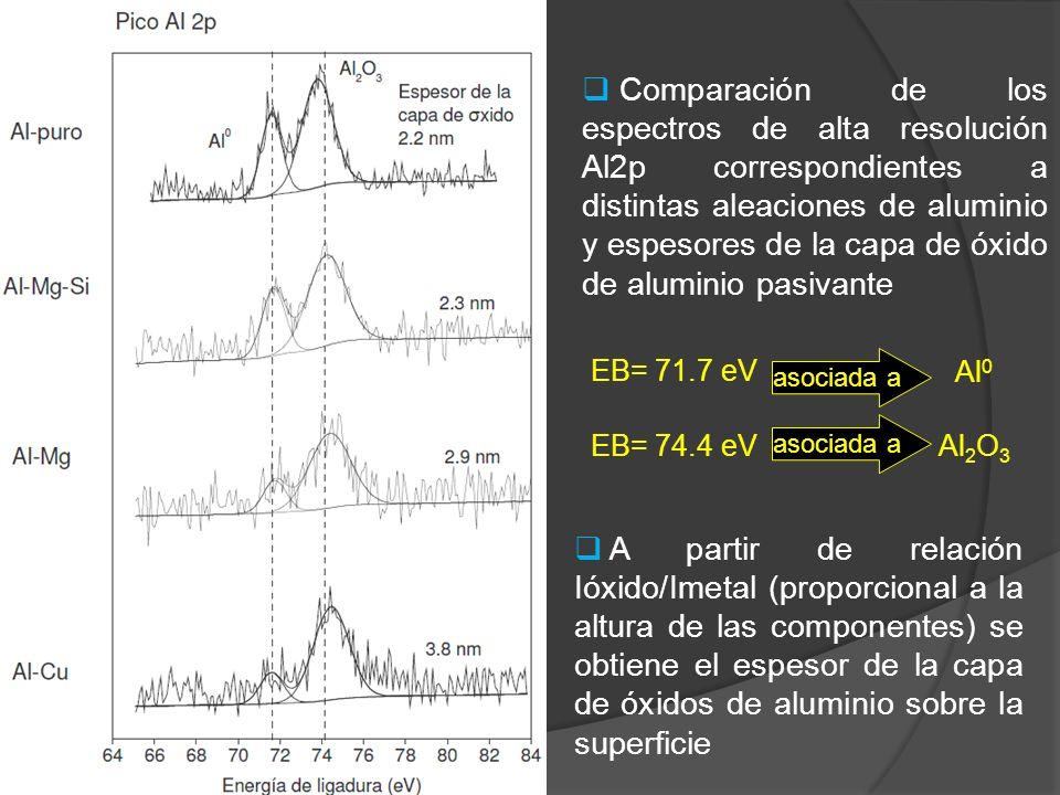 Comparación de los espectros de alta resolución Al2p correspondientes a distintas aleaciones de aluminio y espesores de la capa de óxido de aluminio pasivante