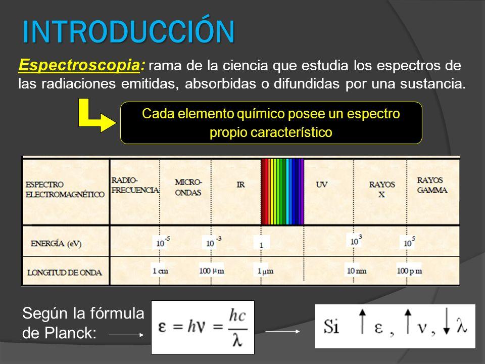 Cada elemento químico posee un espectro propio característico