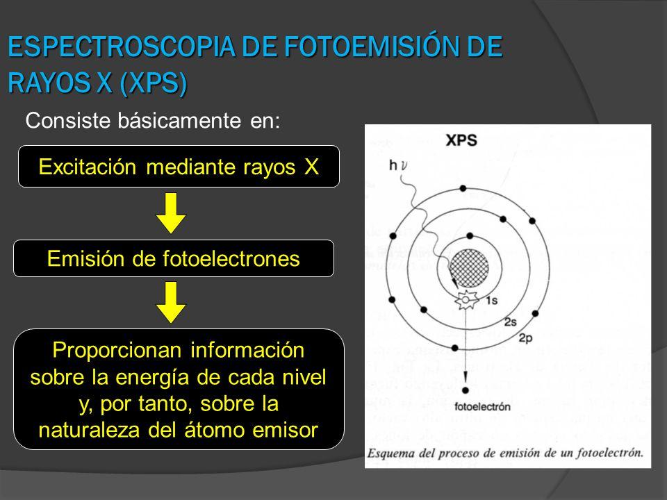 ESPECTROSCOPIA DE FOTOEMISIÓN DE RAYOS X (XPS)