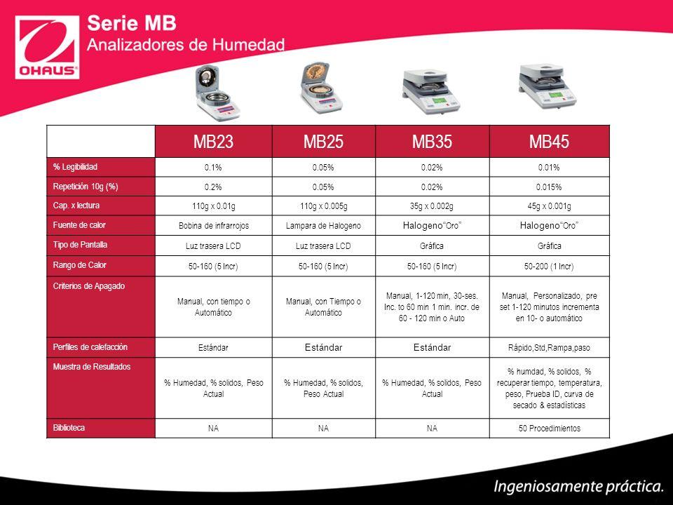 MB23 MB25 MB35 MB45 % Legibilidad 0.1% 0.05% 0.02% 0.01%