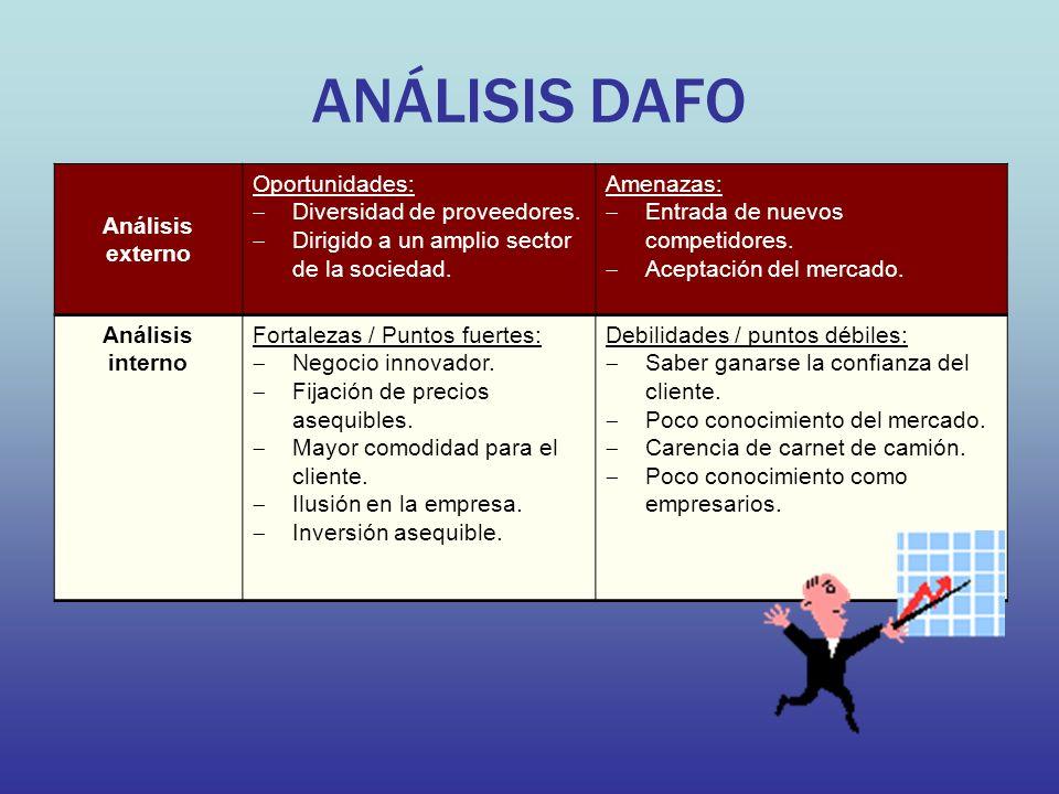 ANÁLISIS DAFO Análisis externo Oportunidades: