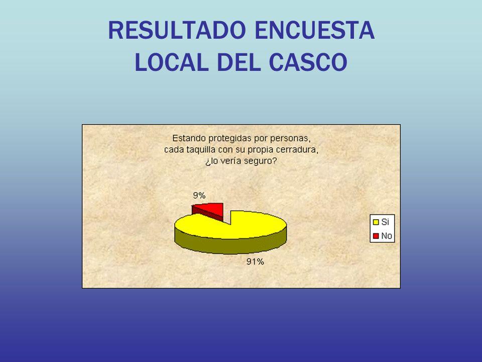 RESULTADO ENCUESTA LOCAL DEL CASCO