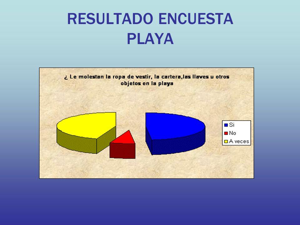 RESULTADO ENCUESTA PLAYA