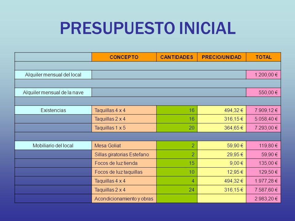 PRESUPUESTO INICIAL CONCEPTO CANTIDADES PRECIO/UNIDAD TOTAL