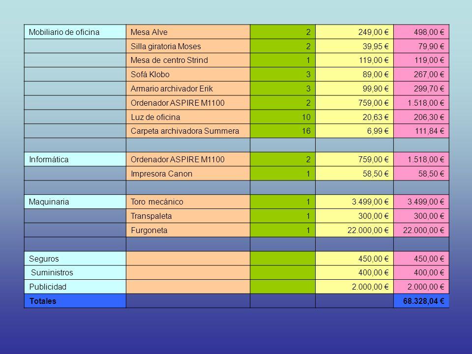 Mobiliario de oficina Mesa Alve. 2. 249,00 € 498,00 € Silla giratoria Moses. 39,95 € 79,90 €