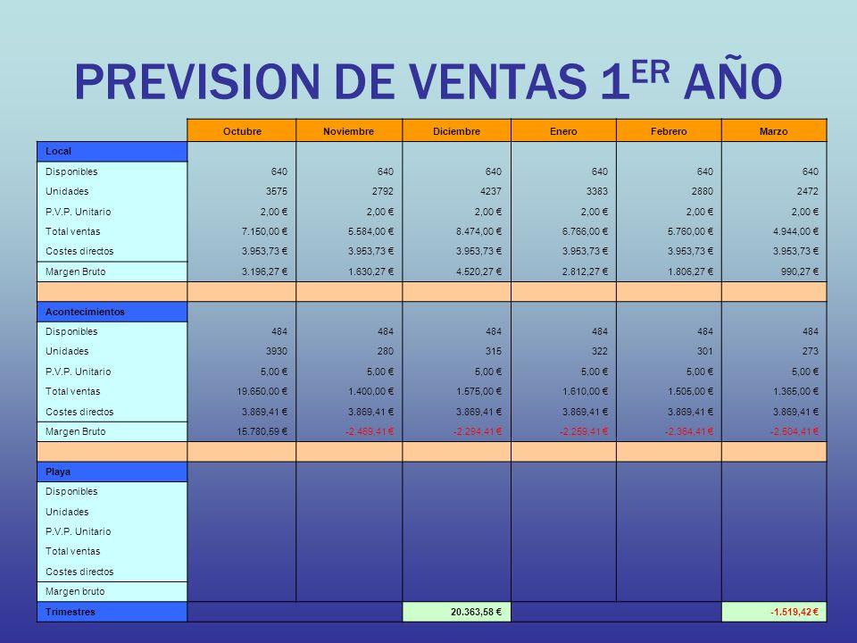 PREVISION DE VENTAS 1ER AÑO