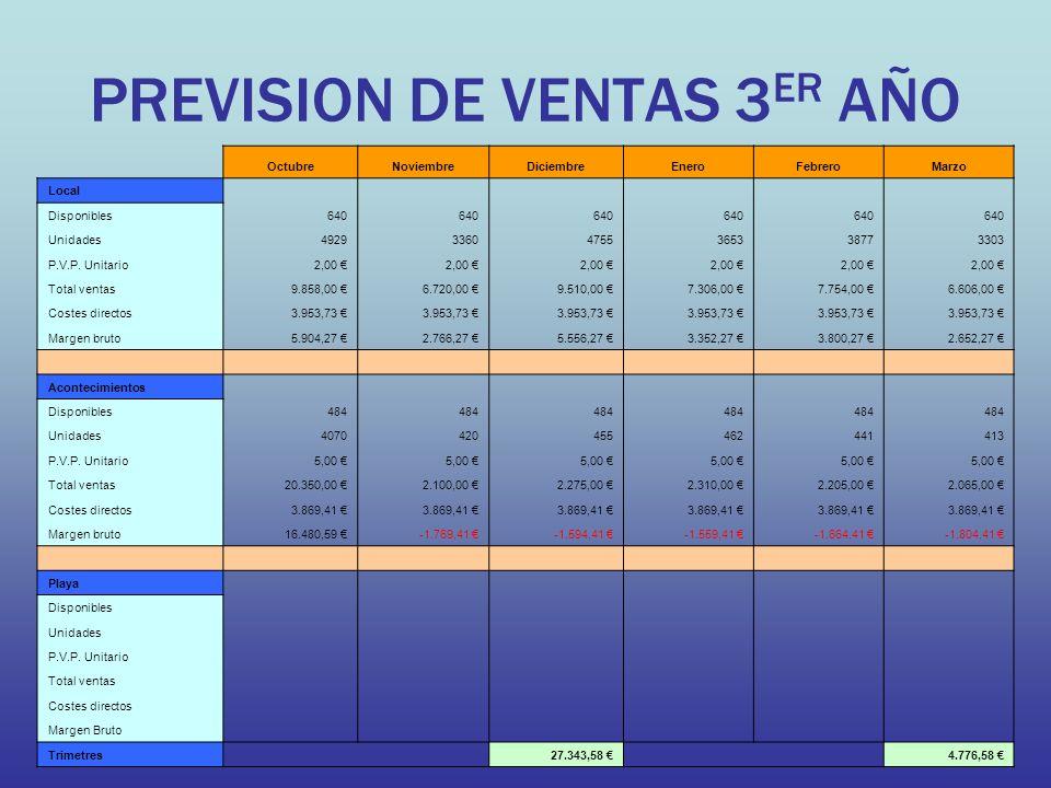 PREVISION DE VENTAS 3ER AÑO