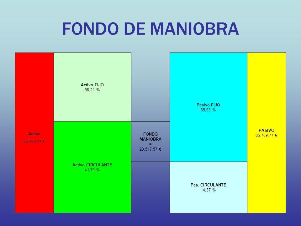 FONDO DE MANIOBRA Activo FIJO 58,21 % Pasivo FIJO 85,63 %