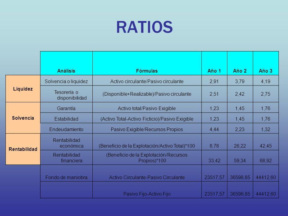 RATIOS Análisis Fórmulas Año 1 Año 2 Año 3 Liquidez