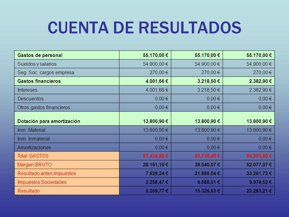 CUENTA DE RESULTADOS Gastos de personal 55.170,00 € Sueldos y salarios