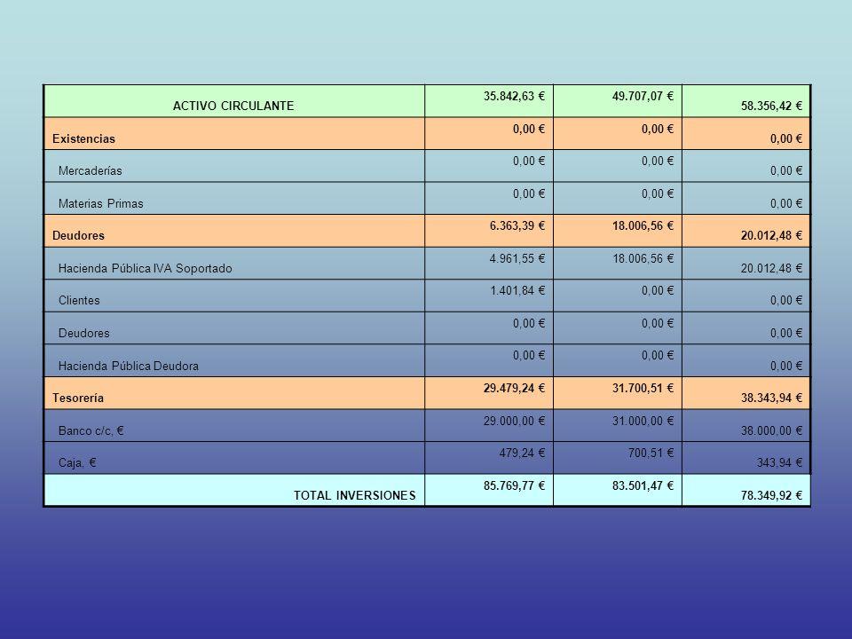 ACTIVO CIRCULANTE 35.842,63 € 49.707,07 € 58.356,42 € Existencias. 0,00 € Mercaderías. Materias Primas.