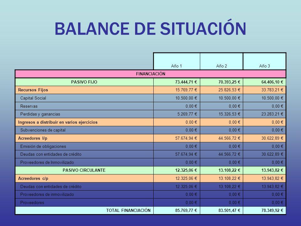 BALANCE DE SITUACIÓN Año 1 Año 2 Año 3 FINANCIACIÓN PASIVO FIJO